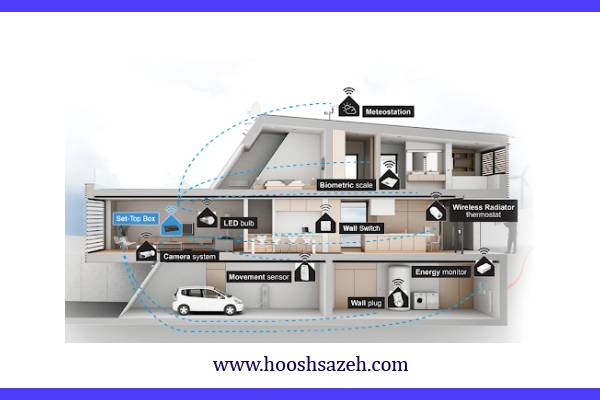 ساختمان هوشمند - هوش سازه